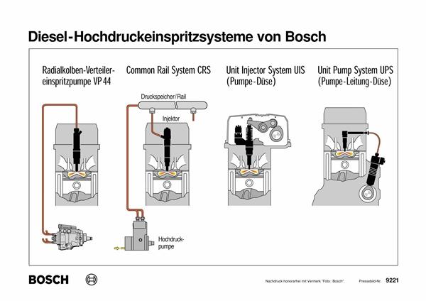 Sistema electronico diesel