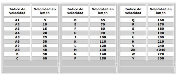 Código de velocidad