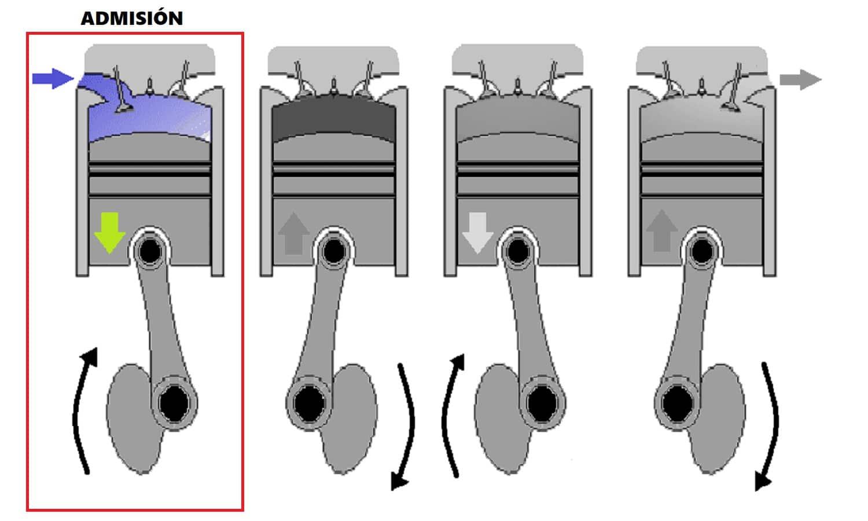 Fase de admisión de un motor de gasolina