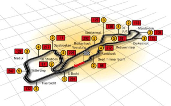 Circuito Assen Holanda