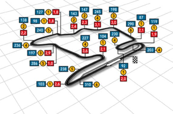Circuito Hungaroring Hungría