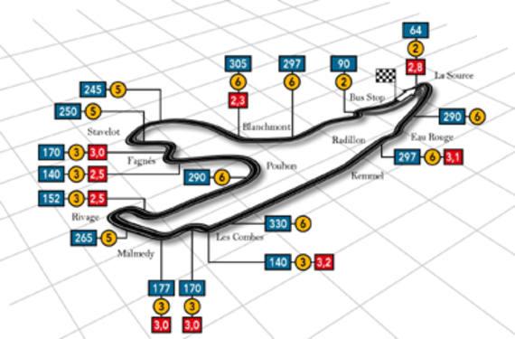 Circuito Spa-Francorchamps Bélgica