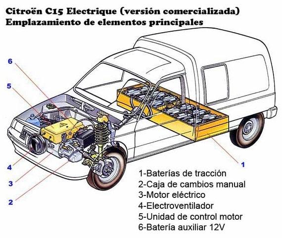 citro n c15 electrique se lo carga todo con electricidad rh actualidadmotor com Four-Door Citroen Numero 9 Citroen Berlingo