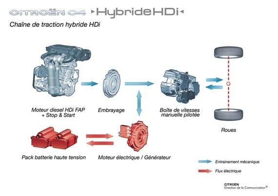 citroen-c4-hybride-hdi-2006-7