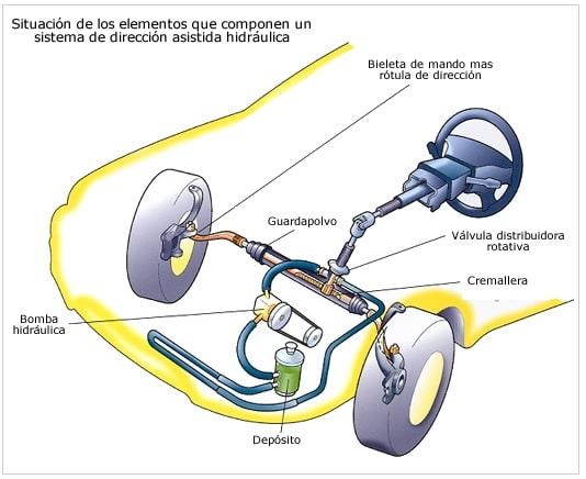direccion asistida hidraulica