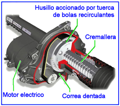 direccion electromecanica