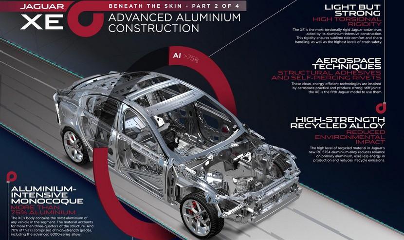Jaguar XE 2015 detalles estructura aluminio