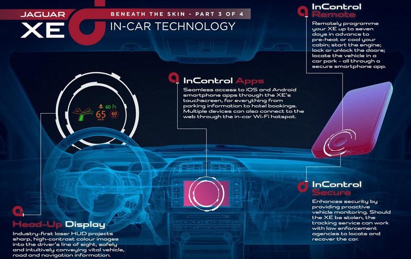 Equipamiento e interior del Jaguar XE.