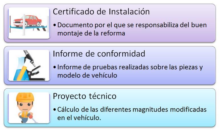documentos necesarios para homologar coche