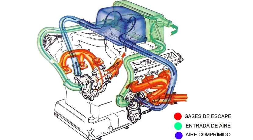 Diagrama de un motor Biturbo