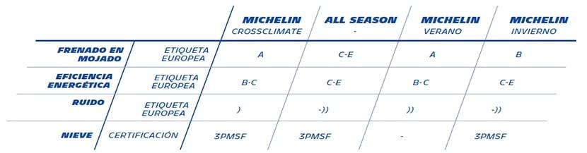 Prueba Michelin CrossClimate