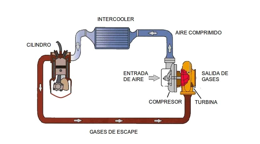 Diagrama de un motor Turbo