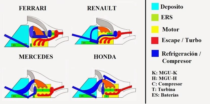Esquemas de colocación de los motores de F1