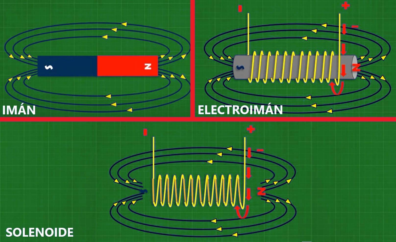 Un solenoide es un electroimán sin núcleo de hierro