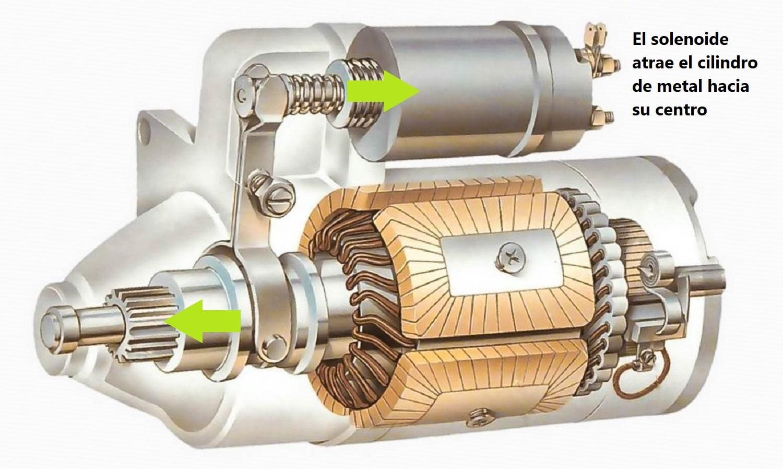 El cilindro más pequeño de la parte superior es atraído por el solenoide. En algunos coches puede ir separado del motor de arranque.