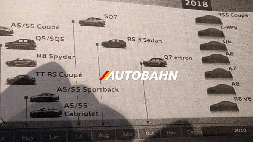 Audi planes de futuro