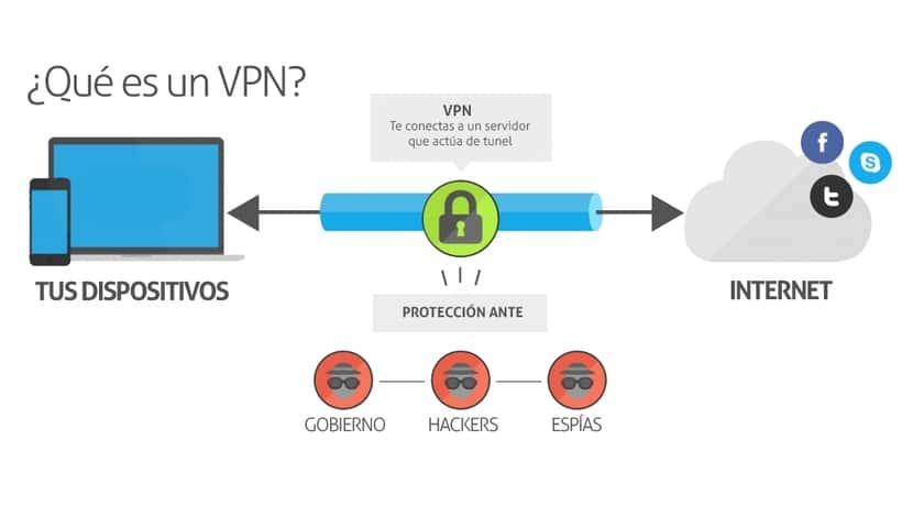 Esquema de red VPN