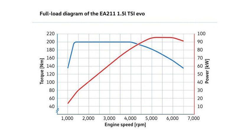 Volkswagen EA211 TSI evo