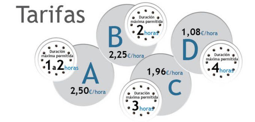 Aparcamiento Area Verde Barcelona tarifas zona azul