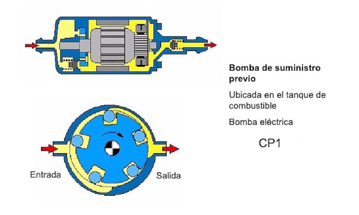 Funcionamiento de la bomba de gasolina eléctrica