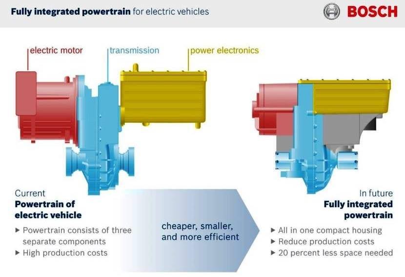 Bosch electrificación