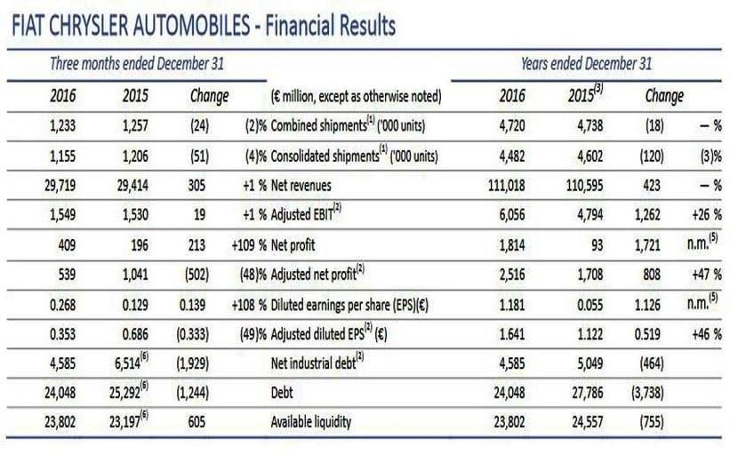 FCA resultados económicos