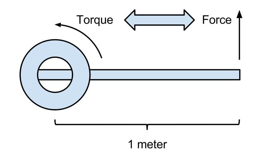 Fuerza que actúa sobre un movimiento rotacional
