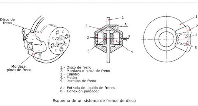 Partes de los Frenos de disco