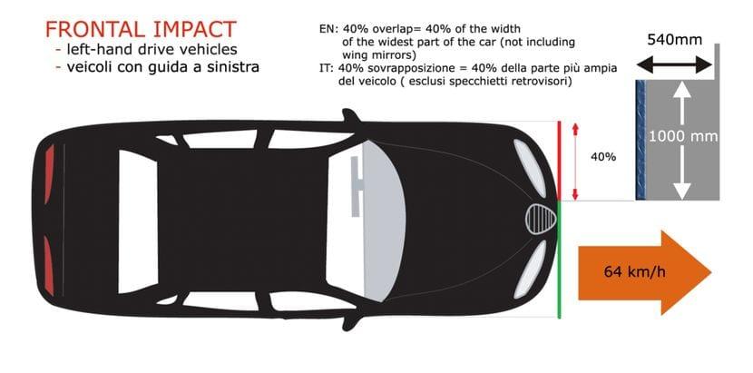 Gráfico de impacto frontal realizado en las pruebas Euro NCAP