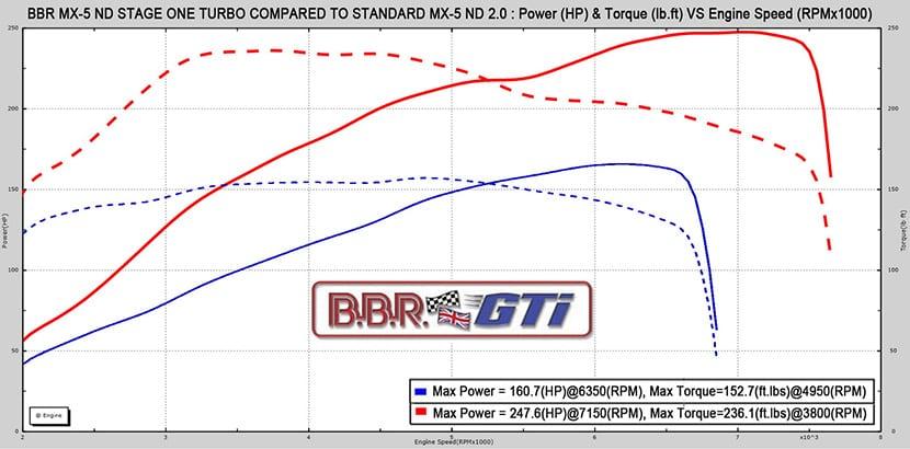 Curva de par y potencia de un Mazda MX-5 preparado