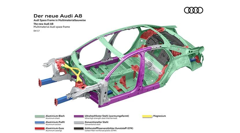 Estructura del Audi A8