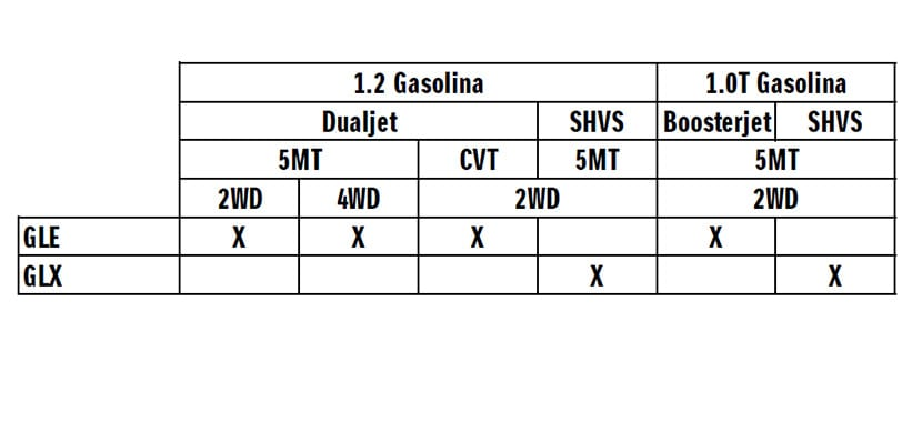 Versiones del Suzuki Swift