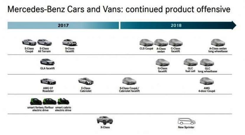 Mercedes-Benz planning de producto 2017-2018