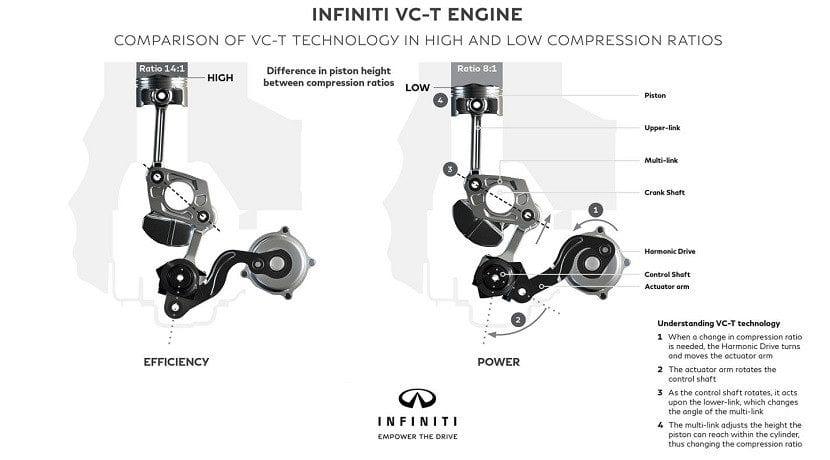 Partes del motor del Infiniti QX50