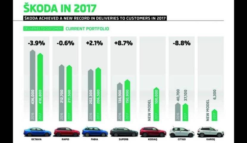 Gama Skoda ventas mundiales 2017