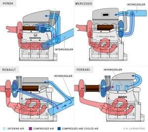 Diagramas comparativos de las diferentes arquitecturas de motor V6 Turbo de F1