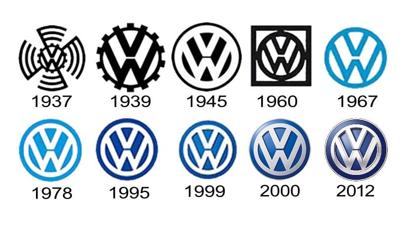 Evolución del logo de volkswagen