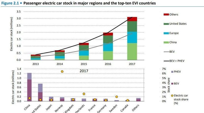 Ventas de coches eléctricos e híbridos enchufables 2013 a 2017
