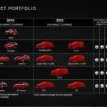 Alfa Romeo esquema producto 2022