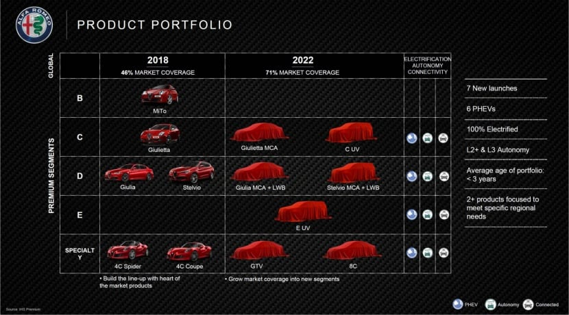 Alfa Romeo esquema producto 2022 Grupo FCA