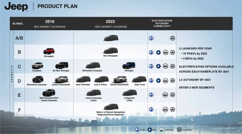 Jeep esquema producto 2022 Grupo FCA