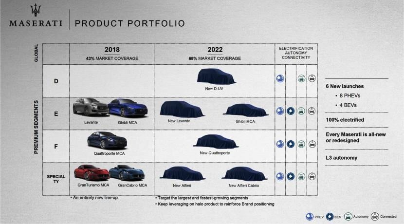 Maserati esquema producto 2022 Grupo FCA