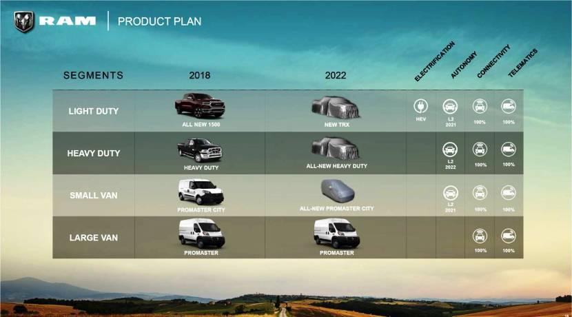 RAM esquema producto 2022 Grupo FCA