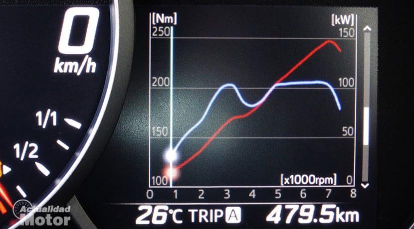 Prueba Toyota GT86 gráfica potencia y par