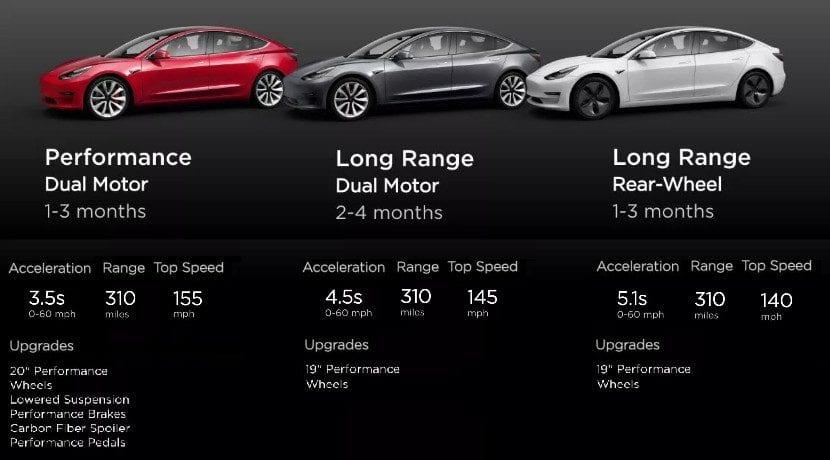 Tiempos de espera para conseguir un Tesla Model 3