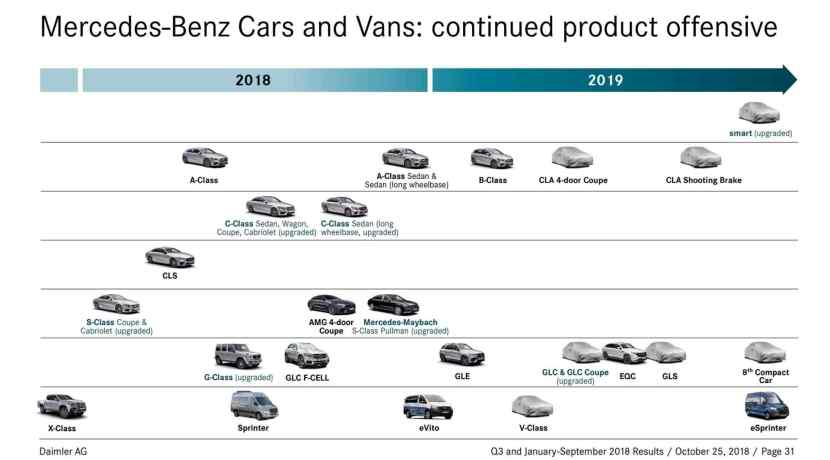 Mercedes-Benz ofensiva producto
