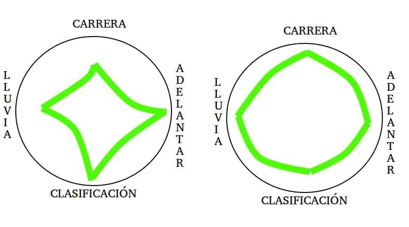 Diagramas circulares de rendimiento
