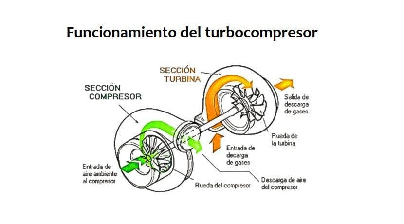 Funcionamiento del turbocompresor o turbo