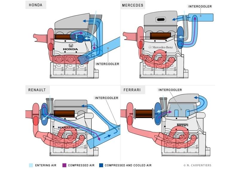 Motores de F1 Híbridos (diagramas de arquitecturas)