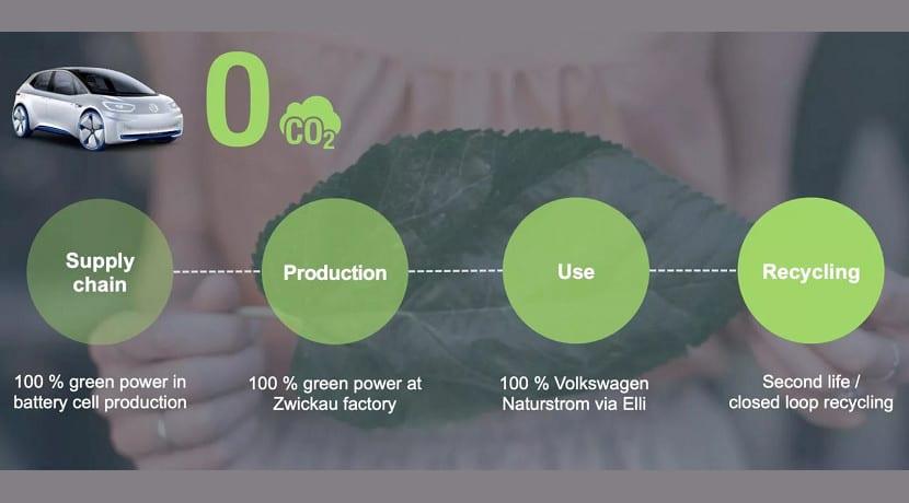 Eléctricos ID ecológicos de Volkswagen